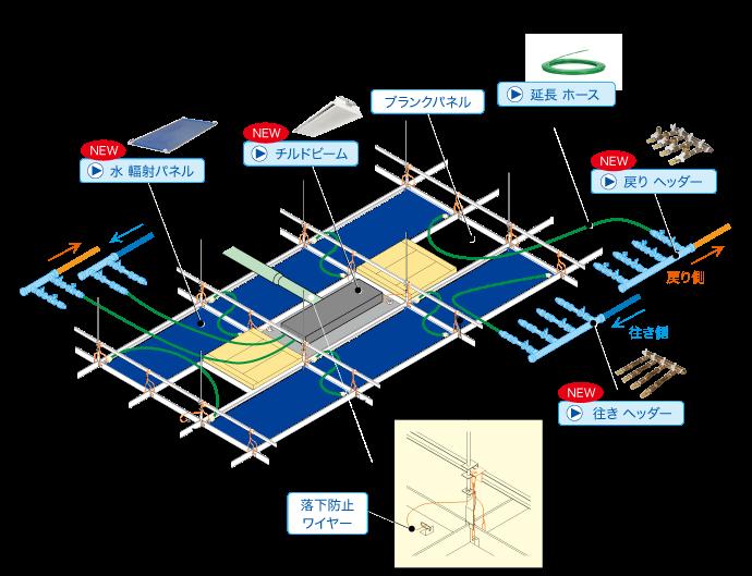 オーロラ輻射 コンポーネント