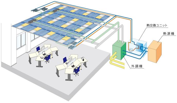 オーロラ輻射システム